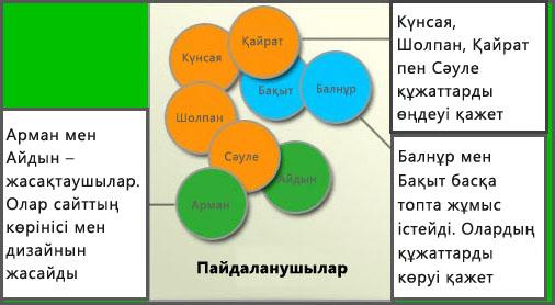 Түрлі пайдаланушы топтарының диаграммасы: Мүшелер, Сайт құрастырушылар және Кірушілер