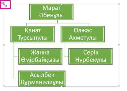 Ұйымдастыру диаграммасының көлемін өзгерту