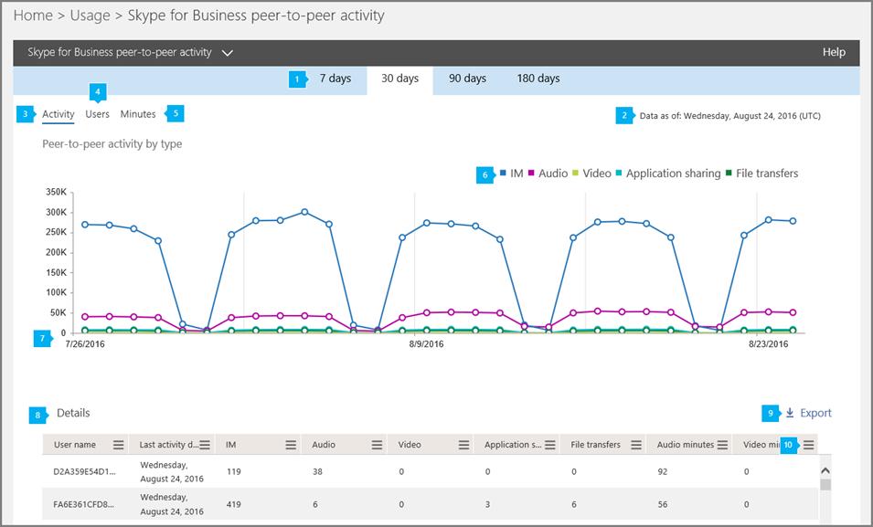 Skype for Business Online Peer to Peer Report.