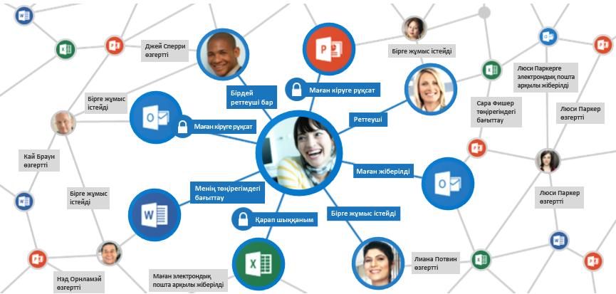 Office graph қызметі қатысты мазмұнды көрсету үшін сигналдарды жинайды және талдайды