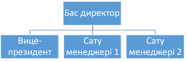 Қарапайым ұйымдастыру диаграммасы