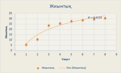 Логарифмдік тренд сызығы бар нүктелік диаграмма