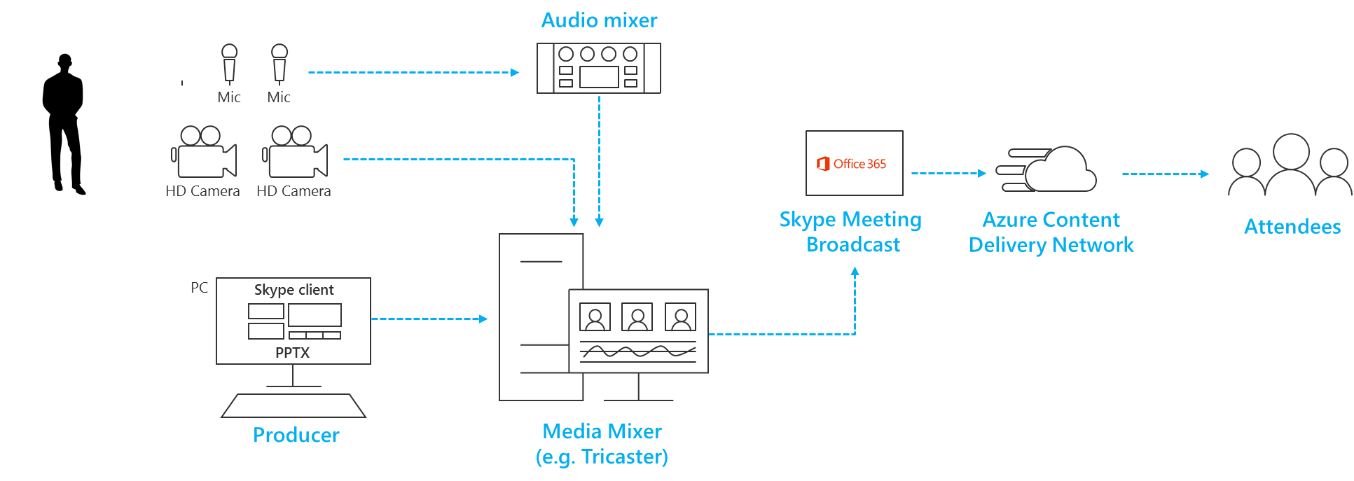 Switching multiple sources in a hardware vision mixer