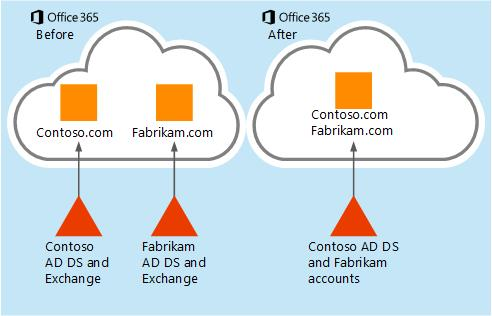 How mailbox data can be moved from one Office 365 tenant to another