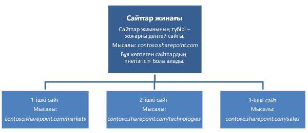 Жоғары деңгейлі сайт пен қосалқы сайттарды көрсететін сайт жинағының иерархиялық диаграммасы.