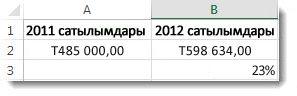 А2 ұяшығында 485 000,00 доллар, В2 ұяшығында 598 634,00 доллар,ал В3 ұяшығында 23% , екі сандар арасындағы өзгеріс пайызы