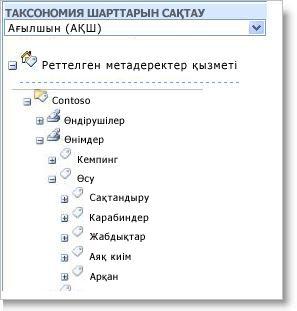 Метадеректерді басқару