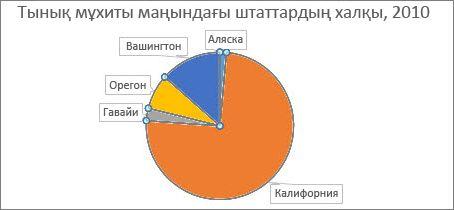 Дөңгелек диаграмма секторларын бұру алдында
