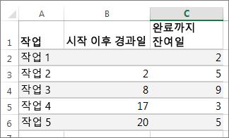 Gantt 차트에 사용할 예제 표 데이터