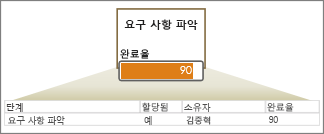 필드가 있는 데이터 행, 화살표, 데이터 막대가 있는 도형