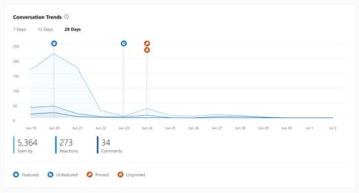 대화 인사이트에 대한 추세 차트를 Yammer 스크린샷