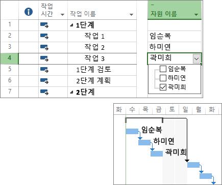프로젝트 계획에서 리소스가 할당된 작업 및 Gantt 차트가 합성된 스크린샷