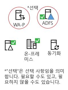 모든 하이브리드 이러한-온-프레미스 서버 제품,이 요소는 AAD 연결 server, 온-프레미스 Active Directory, 선택적 ADFS 역방향 프록시 필요 합니다.