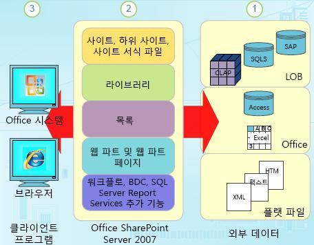 SharePoint의 구조화된 데이터 구성 요소