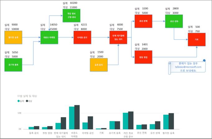 Visio 사용자 지정 시각적 개체의 결과