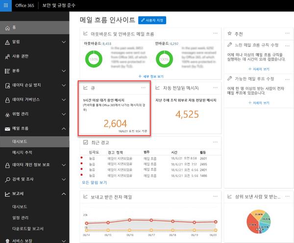 Office 365 보안 및 규정 준수 센터에서 메일 흐름 대시보드의 대기열