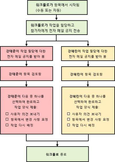간단한 의견 수집 워크플로 다이어그램