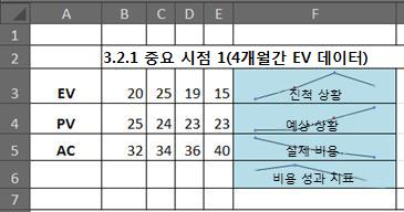 스파크라인을 사용한 Excel의 EVM