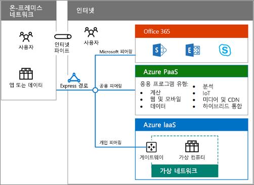 하이브리드 클라우드 포스터를 다운로드하여 Office 365 하이브리드 옵션 개요 확인