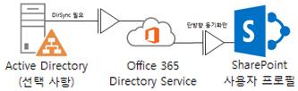 온-프레미스 Active Directory에서 DirSync를 사용하여 Office 365 디렉터리 서비스에 프로필 정보를 공급하고, 다시 SharePoint Online 프로필에 공급하는 방법을 보여주는 다이어그램