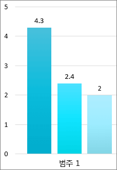 막대 그래프의 세 개 막대를 보여 주는 화면 클립입니다. 막대 맨 위에는 값 축의 정확한 숫자가 표시되어 있습니다.  값 축은 반올림된 숫자를 표시합니다. 범주 1은 막대 아래에 있습니다.