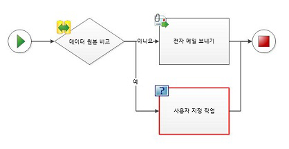 사용자 지정 작업은 워크플로 다이어그램에 추가할 수 없습니다.