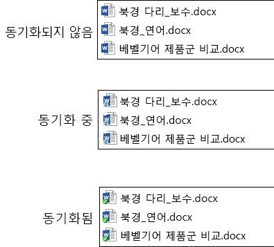 파일이 Office 365의 비즈니스용 OneDrive에 업로드 및 동기화됨에 따른 파일 아이콘 변경