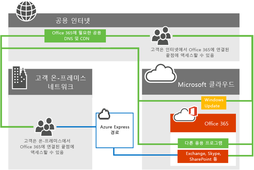 ExpressRoute와 Office 365 연결