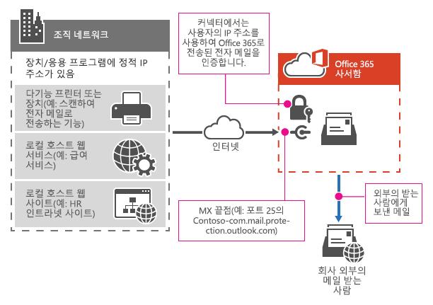 SMTP 릴레이를 사용하여 복합기가 Office 365에 연결하는 방식을 보여줍니다.