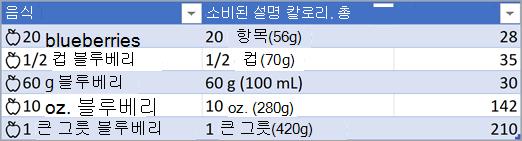 변환된 식품 데이터 형식이 있는 테이블의 스크린샷