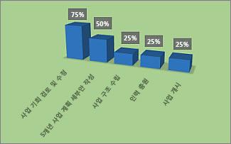 프로젝트 개요 보고서의 서식이 지정된 완료율 차트