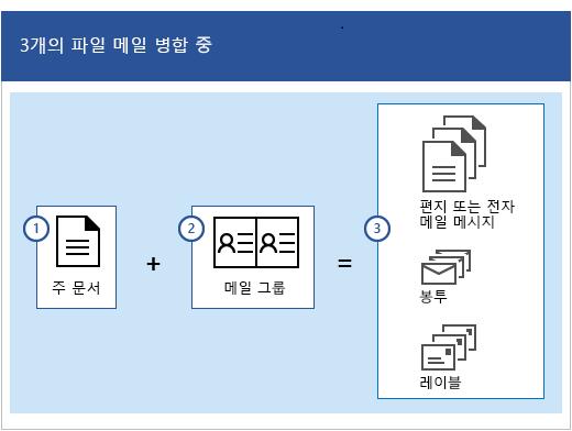 주 문서, 그리고 편지 또는 전자 메일 메시지, 봉투 또는 라벨의 모음을 생성하는 메일 그룹인 메일 병합 프로세스의 세 개의 파일.