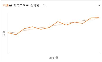 시간의 흐름에 따른 지출의 증가를 보여주는 꺾은선형 차트