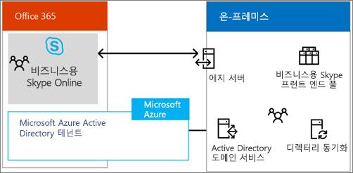 이 포스터를 다운로드하여 비즈니스용 Skype 하이브리드 옵션에 대해 자세히 알아보기
