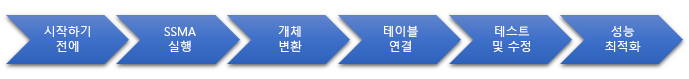 SQL Server로 데이터베이스 마이그레이션 단계