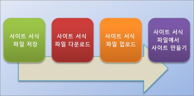 SharePoint Online에서 사이트 서식 파일을 만들고 사용하는 과정을 나타내는 흐름도