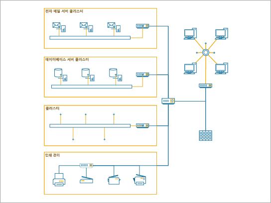 중소 기업에 대 한 회사 네트워크를 표시 하는 데 가장 적합 한 상세 네트워크 다이어그램입니다.