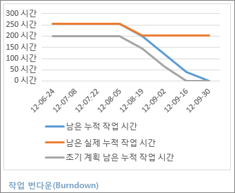 작업 번다운(Burndown) 보고서