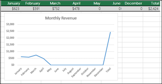 0 값이 그려진 꺾은선형 차트의 예입니다.