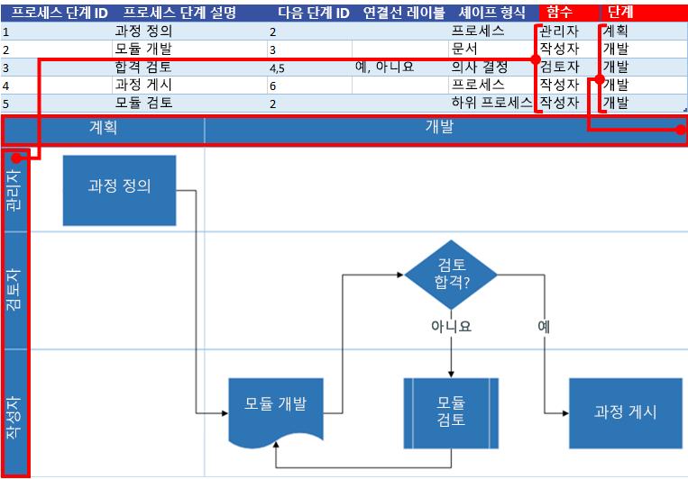 Visio 순서도와 Excel 프로세스 맵 상호 작용: 기능 및 단계