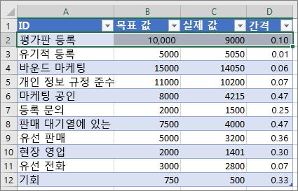샘플 Excel 데이터