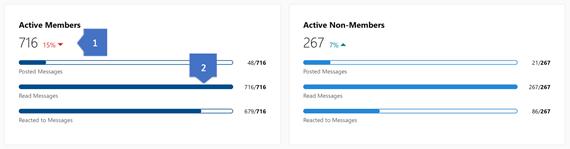 Yammer 커뮤니티의 활성 구성원에 대한 인사이트를 보여주는 Yammer 스크린샷