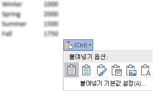 옵션을 표시 하도록 확장 된 일부 Excel 데이터 옆에 있는 붙여넣기 옵션 단추