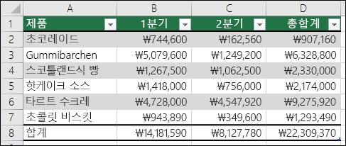 Excel 표로 서식이 지정된 데이터의 예제