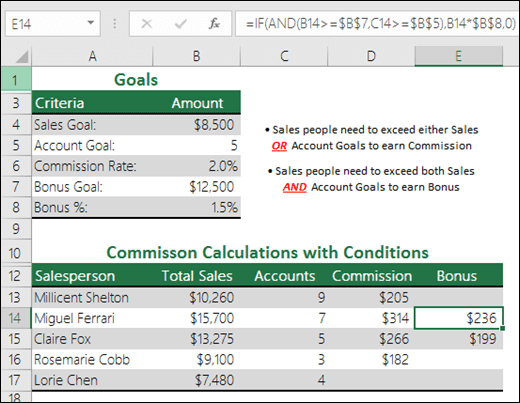 IF 및 AND 함수를 사용하여 영업 보너스를 계산하는 예제입니다.  E14 셀의 수식은 =IF(AND(B14>=$B$7,C14>=$B$5),B14*$B$8,0)입니다.