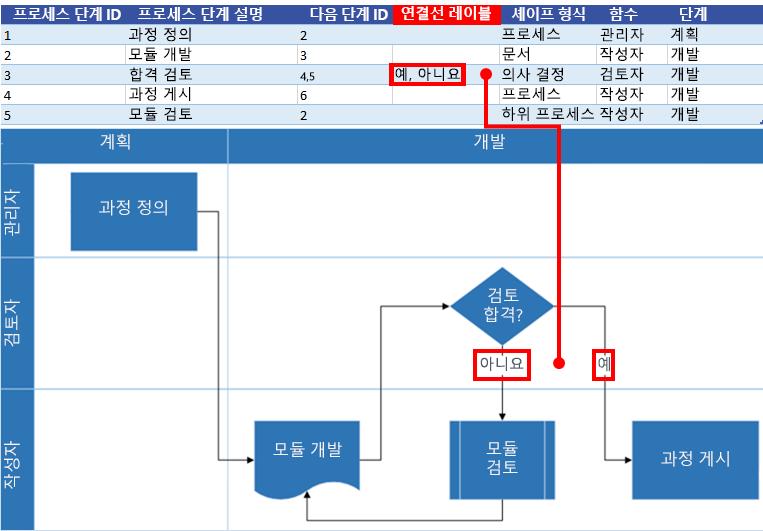 Visio 순서도와 Excel 프로세스 맵 상호 작용: 연결선 레이블