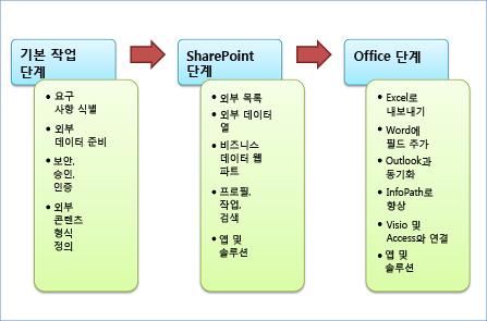 개발의 3단계