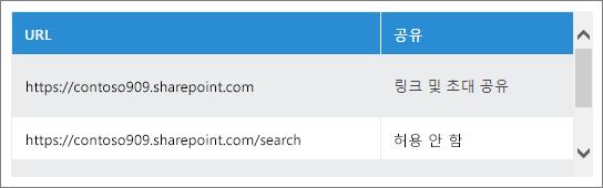 공유 URL 목록