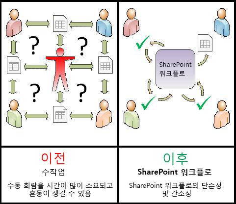 수동 프로세스와 자동화된 워크플로의 비교