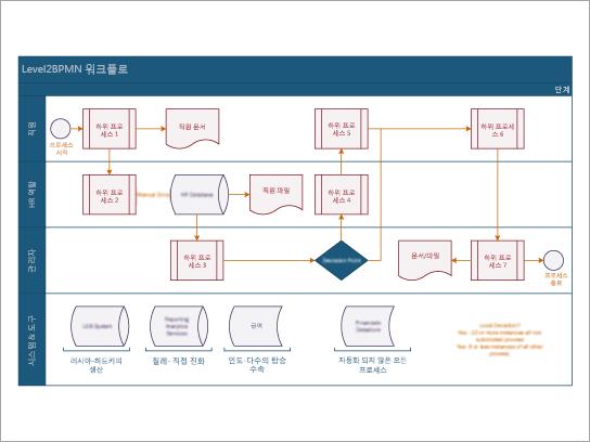 BPMN 부서간 업무 흐름 워크플로 서식 파일 다운로드
